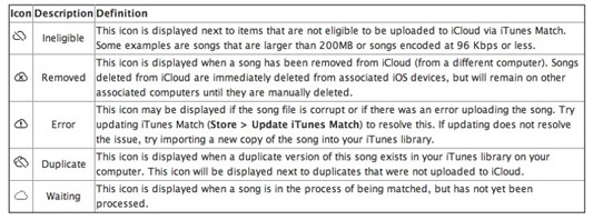 Tabla de iconos de estado de itunes match